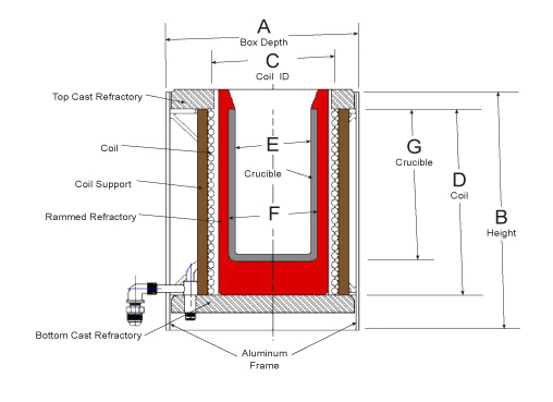 Compact power cube furnace diagram
