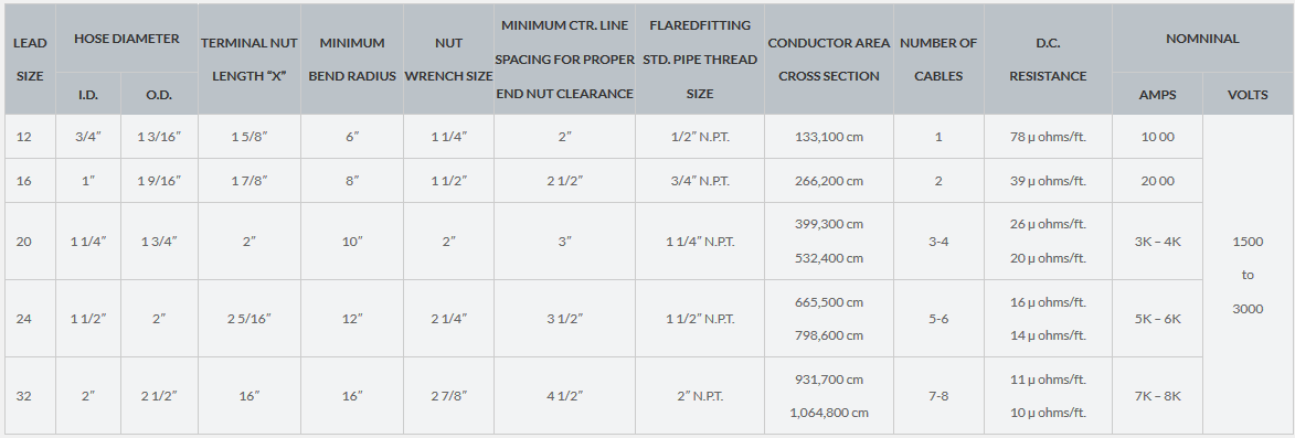 Water-cooled power cables specifications