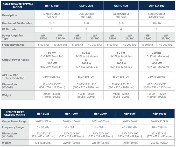 SmartPower Specifications