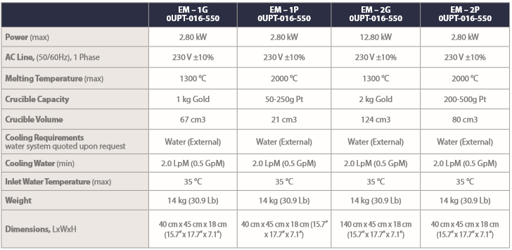 Specifications for EasyMelt