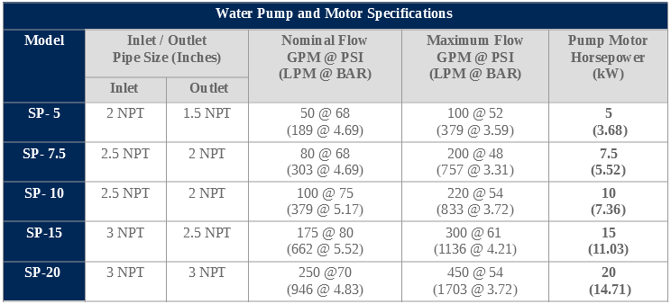 water pump specifications